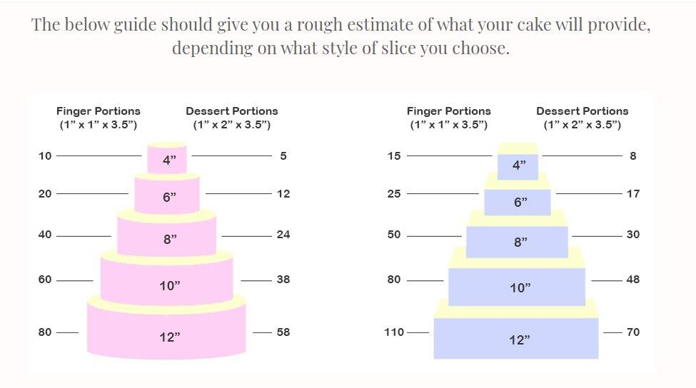 cake portions